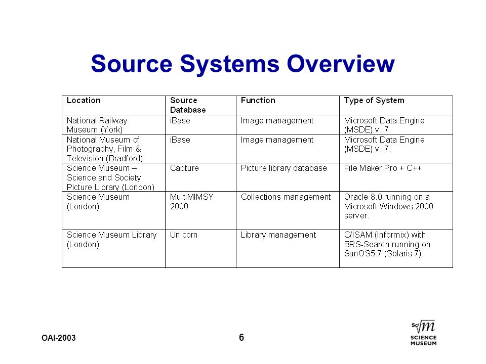 OAI-2003 6 Source Systems Overview