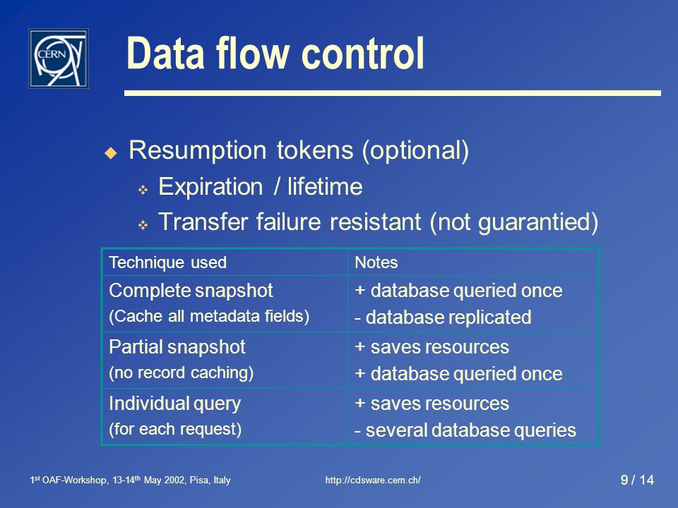 1 st OAF-Workshop, 13-14 th May 2002, Pisa, Italyhttp://cdsware.cern.ch/ 9 / 14 Data flow control Resumption tokens (optional) Expiration / lifetime Transfer failure resistant (not guarantied) Technique usedNotes Complete snapshot (Cache all metadata fields) + database queried once - database replicated Partial snapshot (no record caching) + saves resources + database queried once Individual query (for each request) + saves resources - several database queries