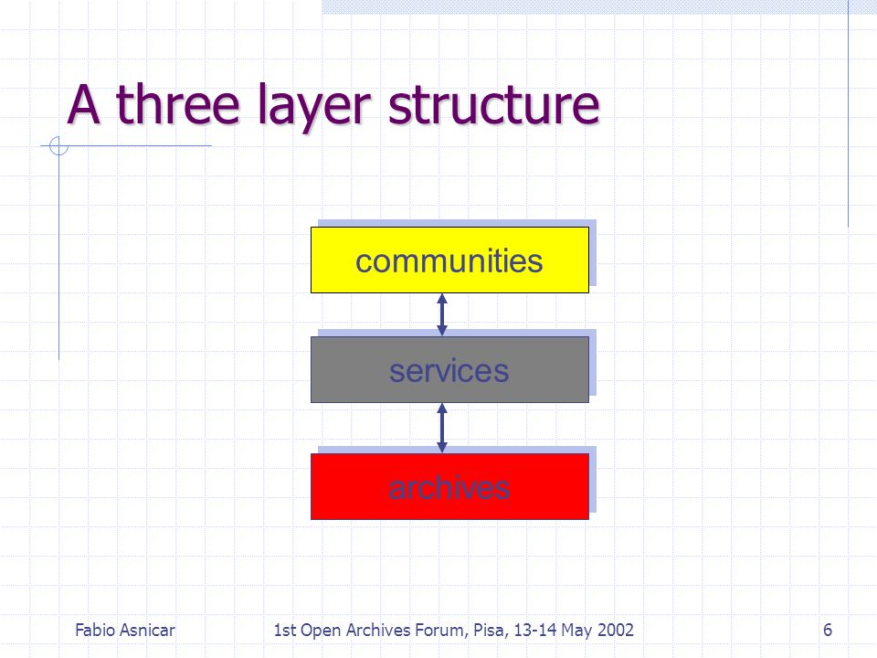 Fabio Asnicar1st Open Archives Forum, Pisa, 13-14 May 20026 A three layer structure communities archives services