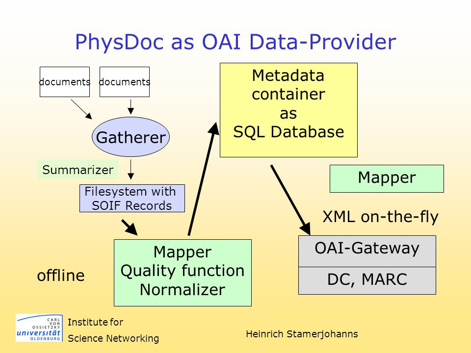 Heinrich Stamerjohanns Institute for Science Networking PhysDoc as OAI Data-Provider documents Gatherer Summarizer Filesystem with SOIF Records documents Metadata container as SQL Database Mapper Quality function Normalizer offline OAI-Gateway DC, MARC Mapper XML on-the-fly