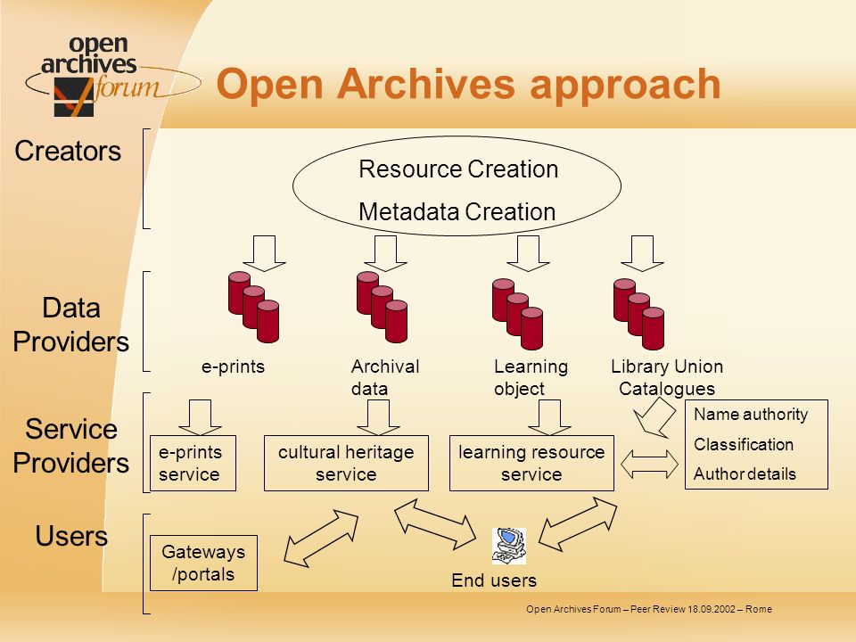 Open Archives Forum – Peer Review – Rome Open Archives approach Resource Creation Metadata Creation Creators Service Providers Data Providers Users e-printsArchival data Learning object Library Union Catalogues e-prints service cultural heritage service learning resource service Name authority Classification Author details Gateways /portals End users