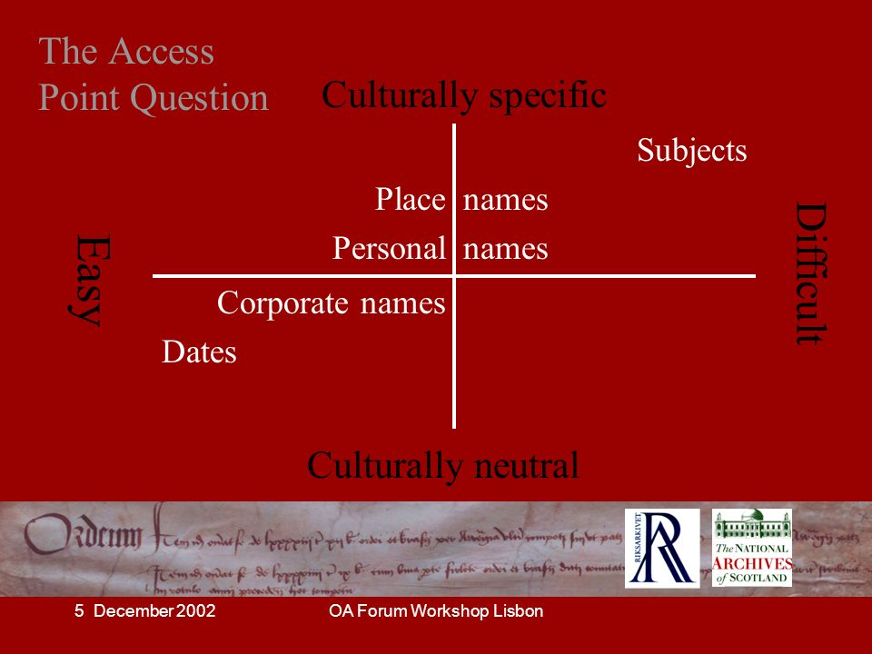5 December 2002OA Forum Workshop Lisbon The Access Point Question Place Personal Subjects names Corporate names Dates Culturally neutral Culturally sp