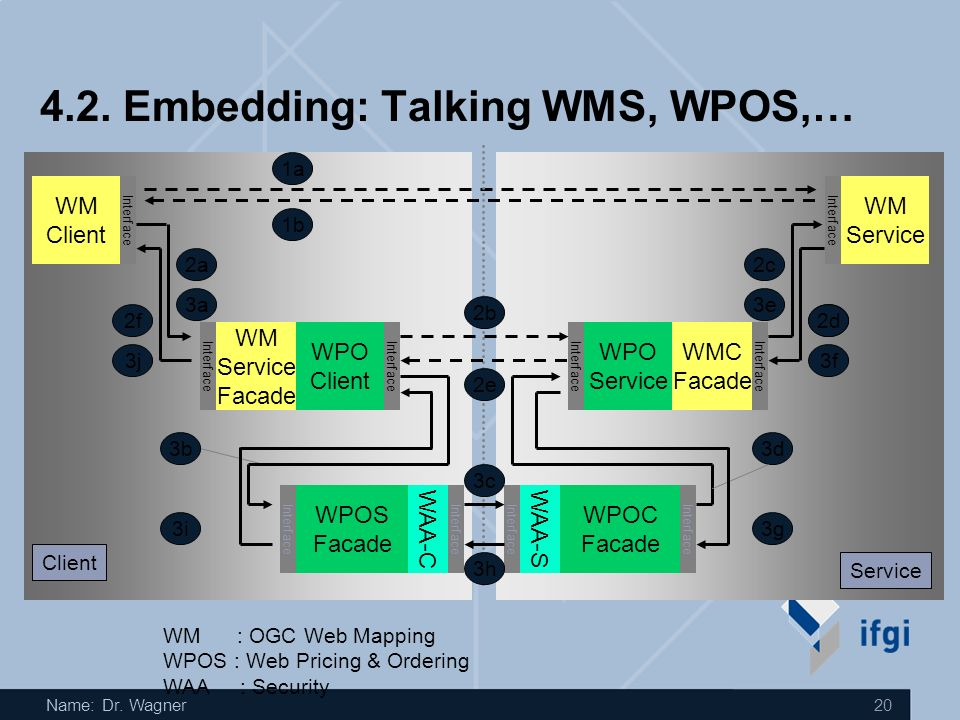 Name: Dr. Wagner 19 4.1. WPOS Concept: Requirement no geo-data protocol interference, e.g.