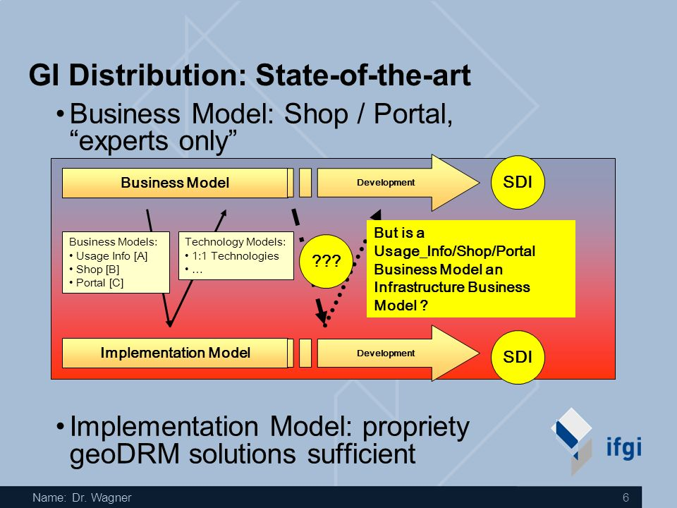 Name: Dr. Wagner 6 GI Distribution: State-of-the-art Iteration Business Model Implementation Model Business Model Development Business Model: Shop / P