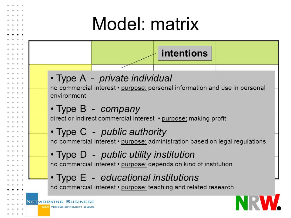 Model: matrix operations intentions Type A - private individual no commercial interest purpose: personal information and use in personal environment Type B - company direct or indirect commercial interest purpose: making profit Type C - public authority no commercial interest purpose: administration based on legal regulations Type D - public utility institution no commercial interest purpose: depends on kind of institution Type E - educational institutions no commercial interest purpose: teaching and related research
