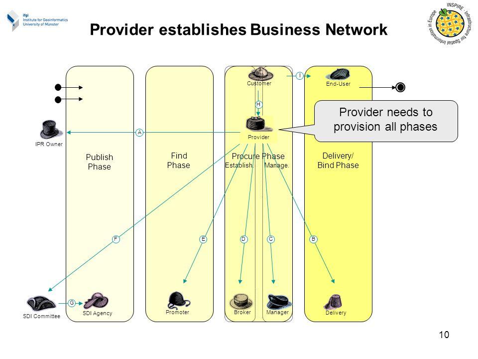 10 Find Phase Publish Phase Delivery/ Bind Phase End-User Delivery Provider establishes Business Network Establish.