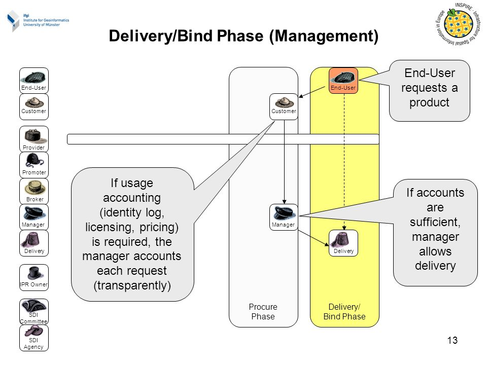 13 Procure Phase Delivery/ Bind Phase End-User Delivery Manager Broker IPR Owner Customer Provider Promoter SDI Committee SDI Agency Manager Customer End-User Delivery Delivery/Bind Phase (Management) End-User requests a product If usage accounting (identity log, licensing, pricing) is required, the manager accounts each request (transparently) If accounts are sufficient, manager allows delivery