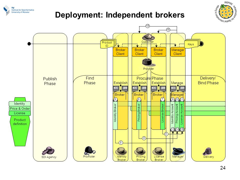 24 Product definition Delivery/ Bind Phase Find Phase Publish Phase Promoter SDI Agency Manage. Deployment: Independent brokers Broker Client Broker I