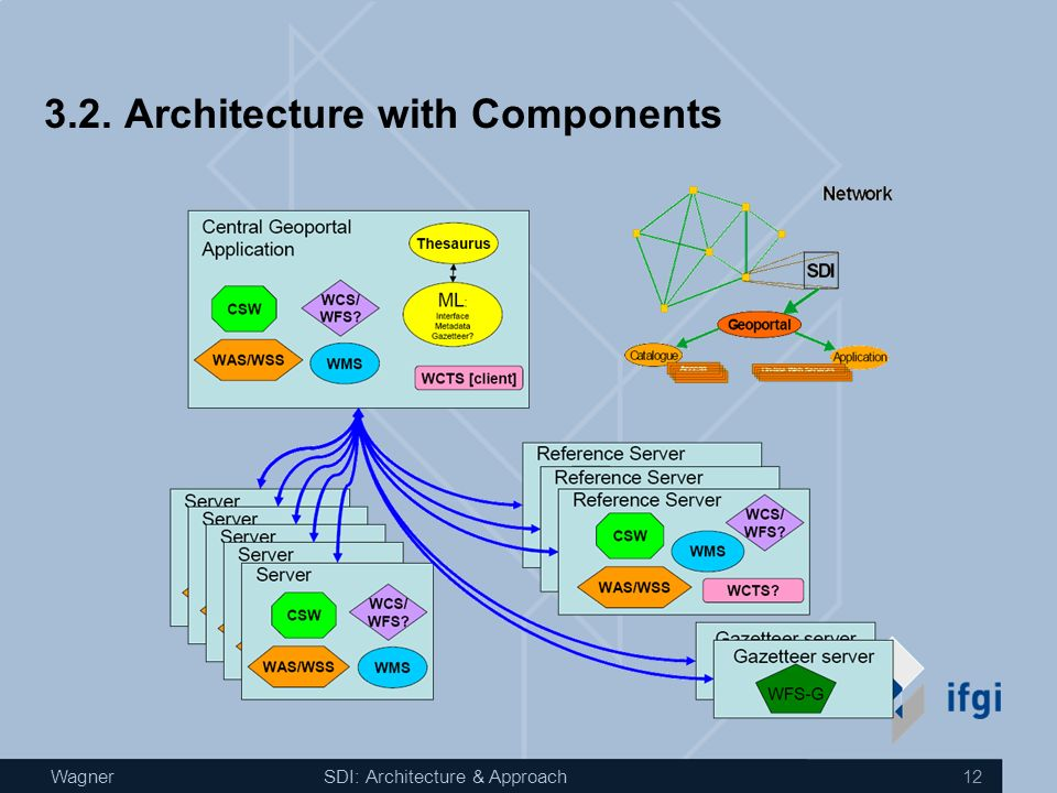 WagnerSDI: Architecture & Approach SDI core Components