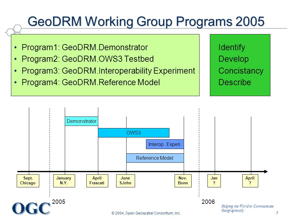 Helping the World to Communicate Geographically © 2004, Open Geospatial Consortium, Inc.8 Program1: GeoDRM.Demonstrator Goal –Identification of existing technologies for authentication and authorization –Setting up and self education a group within OGC Execution Time Frame: January 17 th – April 4 th Members –Boeing, con terra, Fraunhofer ISST, Oracle, Ordnance Survey, State NRW, University of Münster, TU Munich, Status/Results –[Finalized] –Secured WMS Demonstrator (other members), WSS/WAS, GeoXACML –ISO REL with WMS (Oracle) Demonstrator