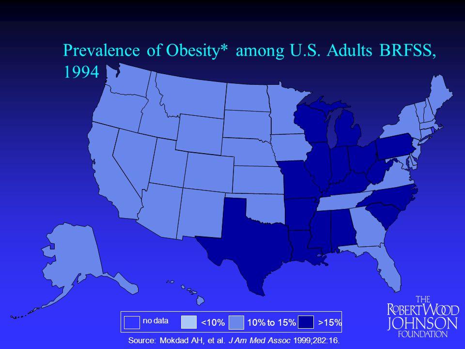 Prevalence of Obesity* among U.S. Adults BRFSS, 1994 Source: Mokdad AH, et al.