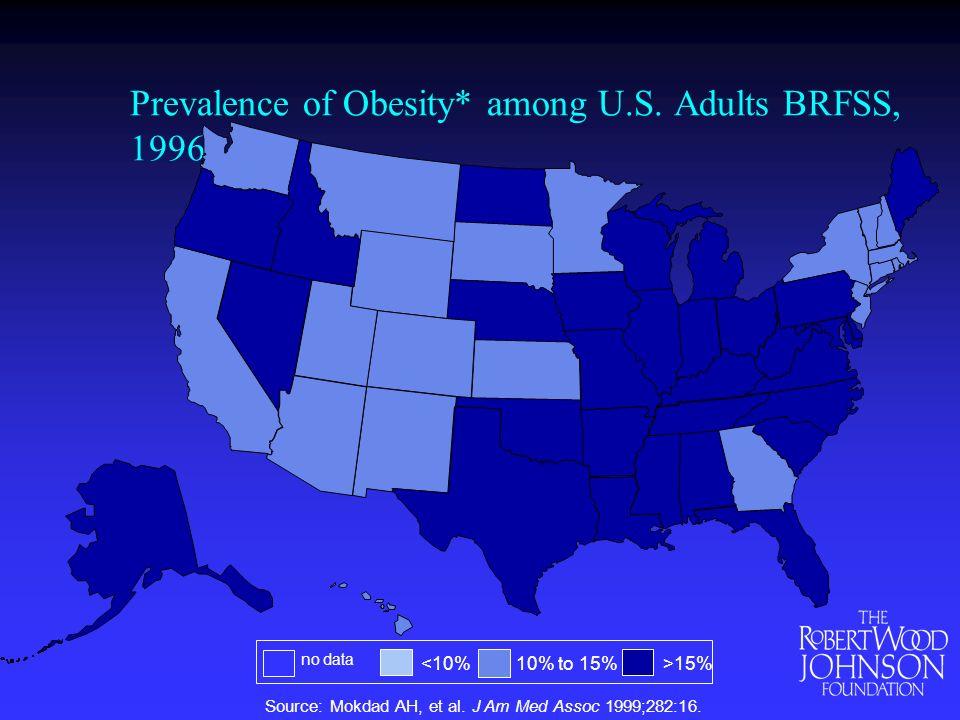 Prevalence of Obesity* among U.S. Adults BRFSS, 1996 Source: Mokdad AH, et al.