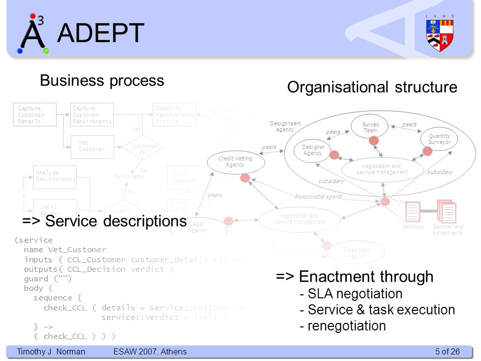 Timothy J. Norman ADEPT Identify Requirements Profile Capture Customer Details Capture Customer Requirements Vet Customer Identify Service Final Costi