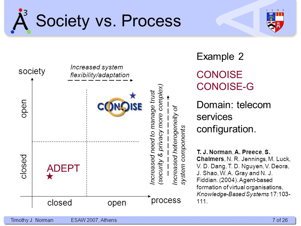 Timothy J. Norman Society vs. Process process closedopen society open closed Example 2 CONOISE CONOISE-G Domain: telecom services configuration. T. J.