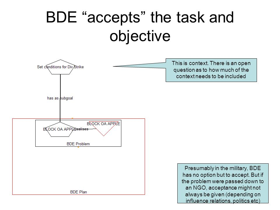 BDE accepts the task and objective Presumably in the military, BDE has no option but to accept. But if the problem were passed down to an NGO, accepta