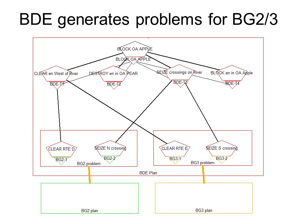 BDE generates problems for BG2/3
