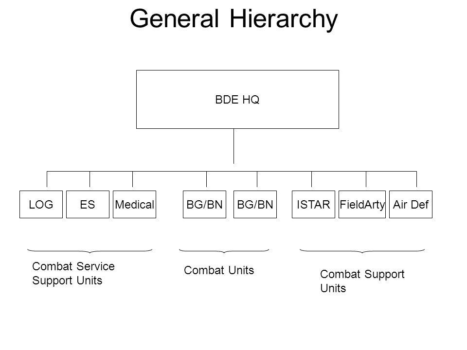 General Hierarchy BDE HQ LOGESMedicalBG/BNISTARBG/BNFieldArtyAir Def Combat Service Support Units Combat Units Combat Support Units