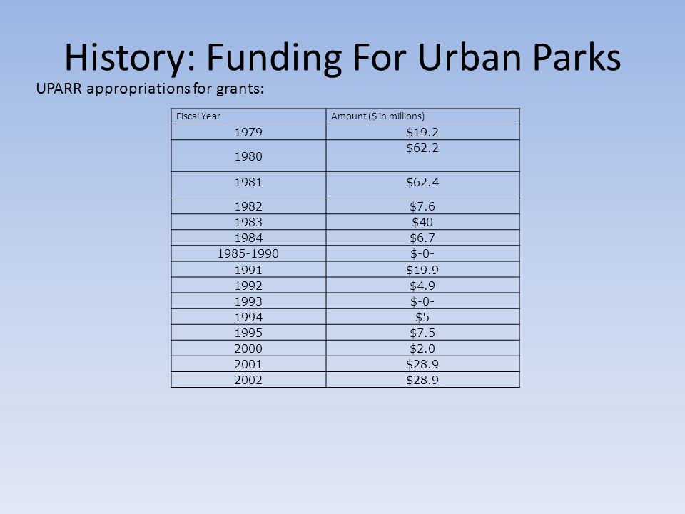 History: Funding For Urban Parks UPARR appropriations for grants: Fiscal YearAmount ($ in millions) 1979$19.2 1980 $62.2 1981 $62.4 1982$7.6 1983$40 1
