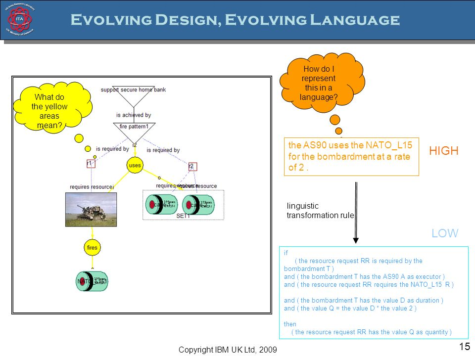 [15] Evolving Design, Evolving Language 15 What do the yellow areas mean.