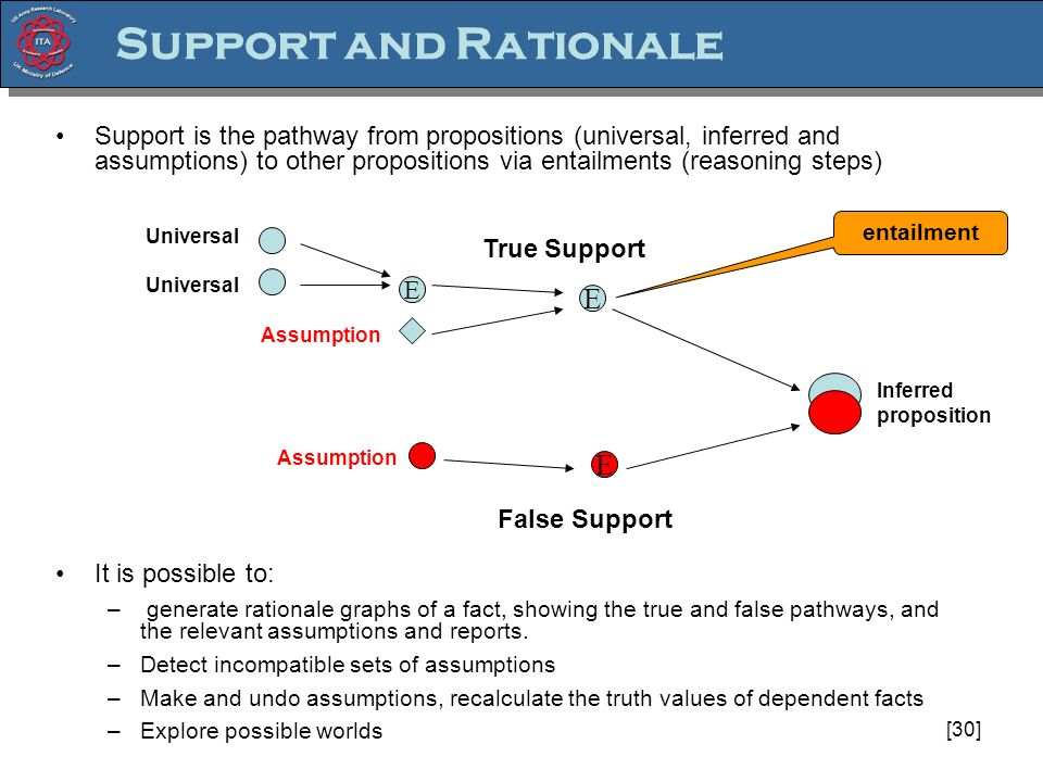 [30] Support and Rationale Support is the pathway from propositions (universal, inferred and assumptions) to other propositions via entailments (reasoning steps) It is possible to: – generate rationale graphs of a fact, showing the true and false pathways, and the relevant assumptions and reports.
