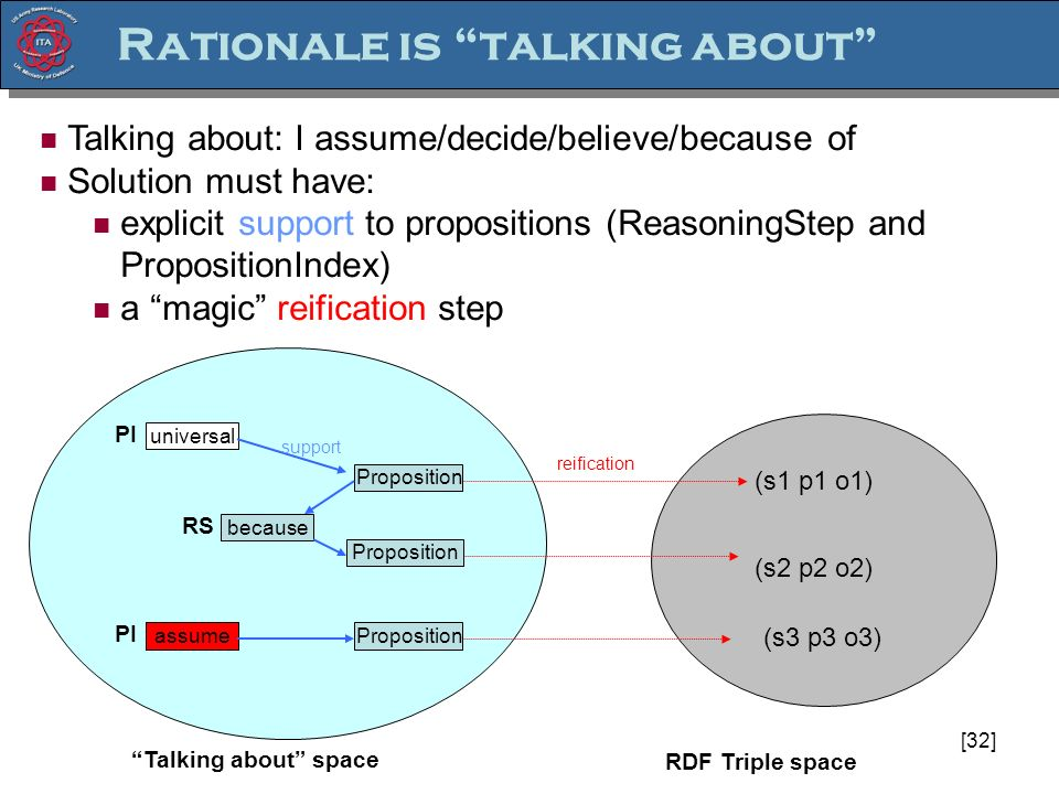 [32] Talking about: I assume/decide/believe/because of Solution must have: explicit support to propositions (ReasoningStep and PropositionIndex) a magic reification step Proposition (s1 p1 o1) (s2 p2 o2) (s3 p3 o3) Rationale is talking about Proposition because assume universal Talking about space RDF Triple space reification support RS PI