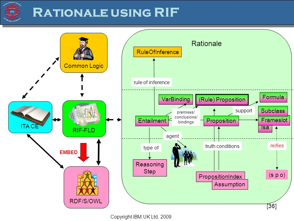 [36] Rationale Isa Common Logic ITA CE RDF/S/OWL RIF-FLD Reasoning Step Entailment RuleOfInference PropositionIndex (Rule) Proposition Frameslot (s p o) reifies type of rule of inference Rationale using RIF Proposition truth conditions EMBED agent Assumption VarBinding premises/ conclusions/ bindings Subclass support Formula Copyright IBM UK Ltd, 2009