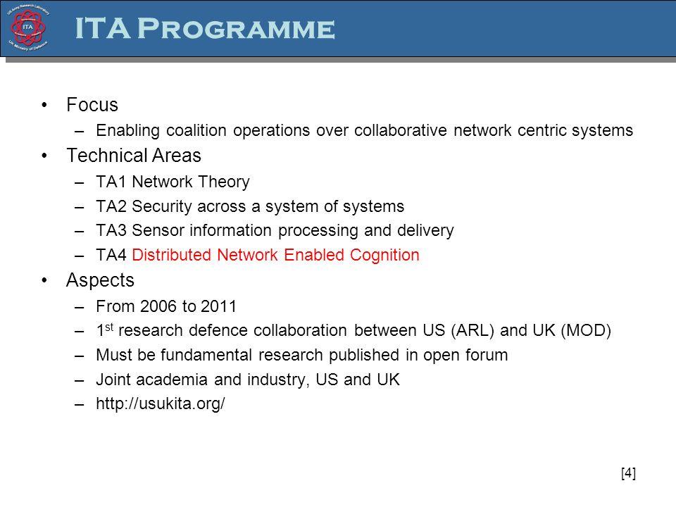 U.S.Gov. Industry Academia U.K. Gov.
