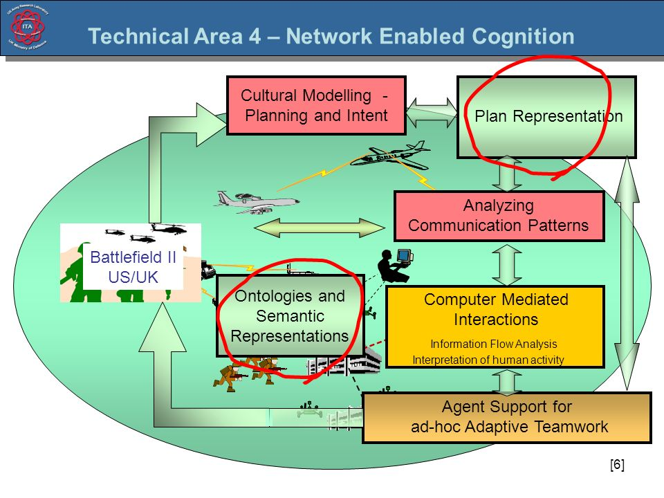 [6] Plan Representation Analyzing Communication Patterns Interpretation of human activity Information Flow Analysis Interpretation of human activity Computer Mediated Interactions Cultural Modelling - Planning and Intent Battlefield II US/UK Technical Area 4 – Network Enabled Cognition Agent Support for ad-hoc Adaptive Teamwork Ontologies and Semantic Representations