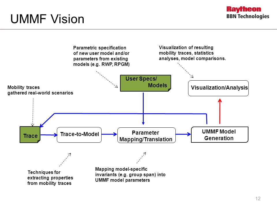 UMMF Vision User Specs/ Existing Models Trace Trace-to-Model Parameter Mapping/Translation UMMF Model Generation Visualization/Analysis Mobility trace