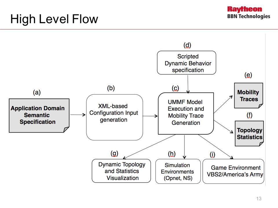 High Level Flow 13