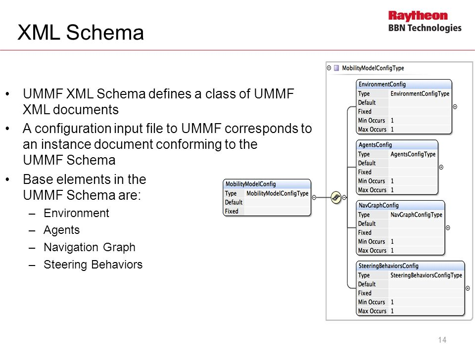 XML Schema 14 UMMF XML Schema defines a class of UMMF XML documents A configuration input file to UMMF corresponds to an instance document conforming to the UMMF Schema Base elements in the UMMF Schema are: –Environment –Agents –Navigation Graph –Steering Behaviors