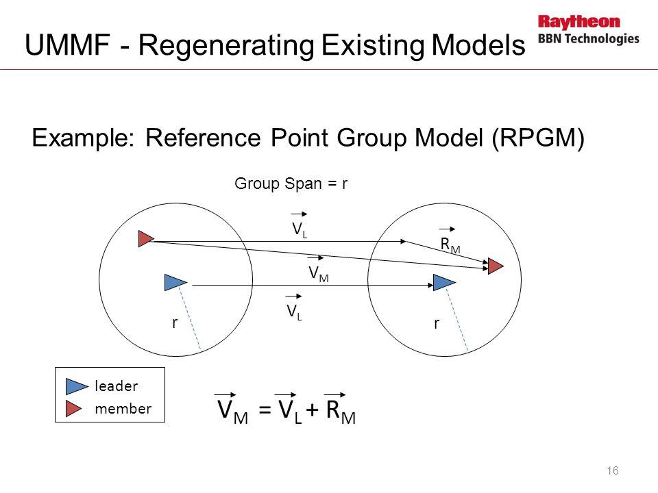 UMMF - Regenerating Existing Models 16 Example: Reference Point Group Model (RPGM) VLVL VLVL RMRM VMVM V M = V L + R M leader member r Group Span = r r