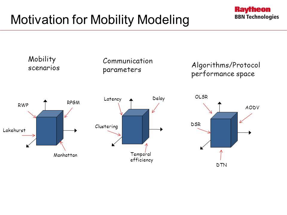 Motivation for Mobility Modeling Mobility scenarios Communication parameters Algorithms/Protocol performance space RWP RPGM Lakehurst Latency Delay Te