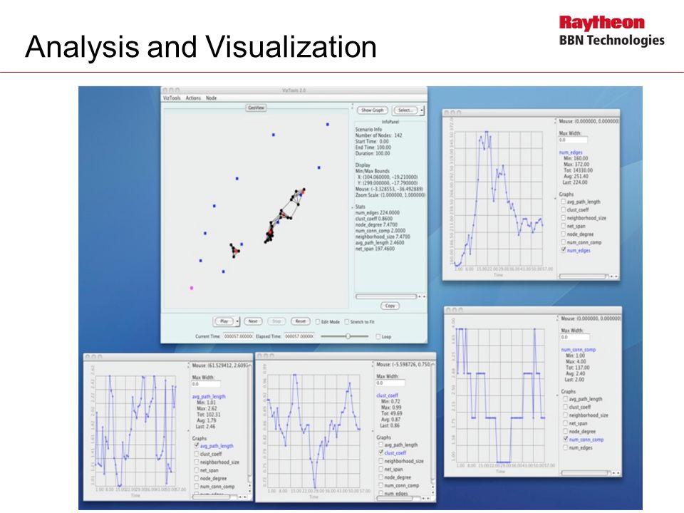 Analysis and Visualization 22