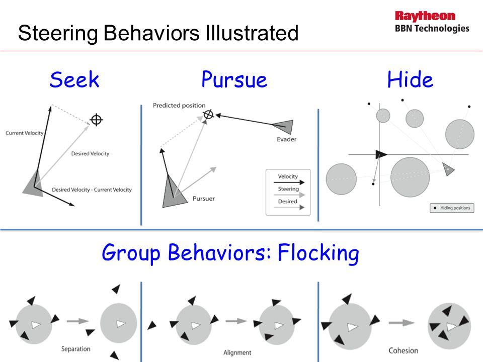 Steering Behaviors Illustrated 8 SeekPursueHide Group Behaviors: Flocking