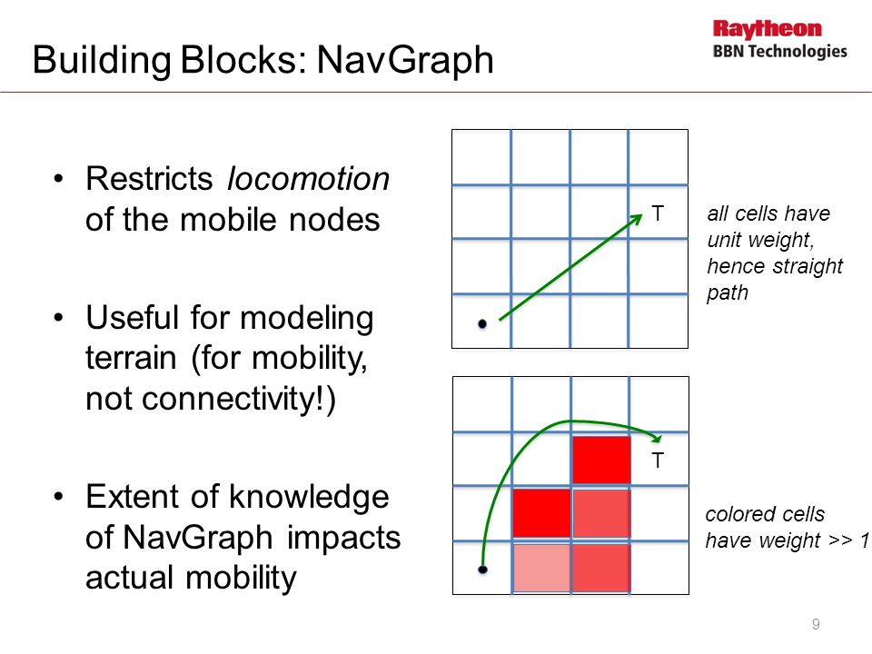 Building Blocks: NavGraph Restricts locomotion of the mobile nodes Useful for modeling terrain (for mobility, not connectivity!) Extent of knowledge o