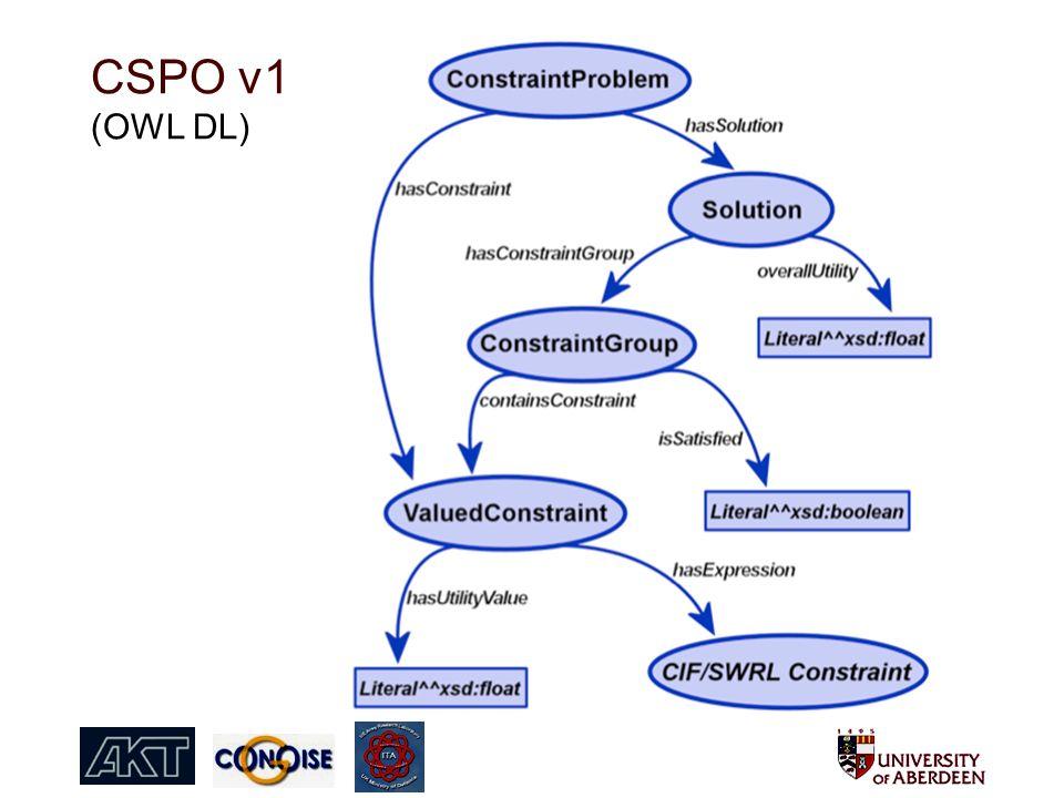 CSPO v1 (OWL DL)