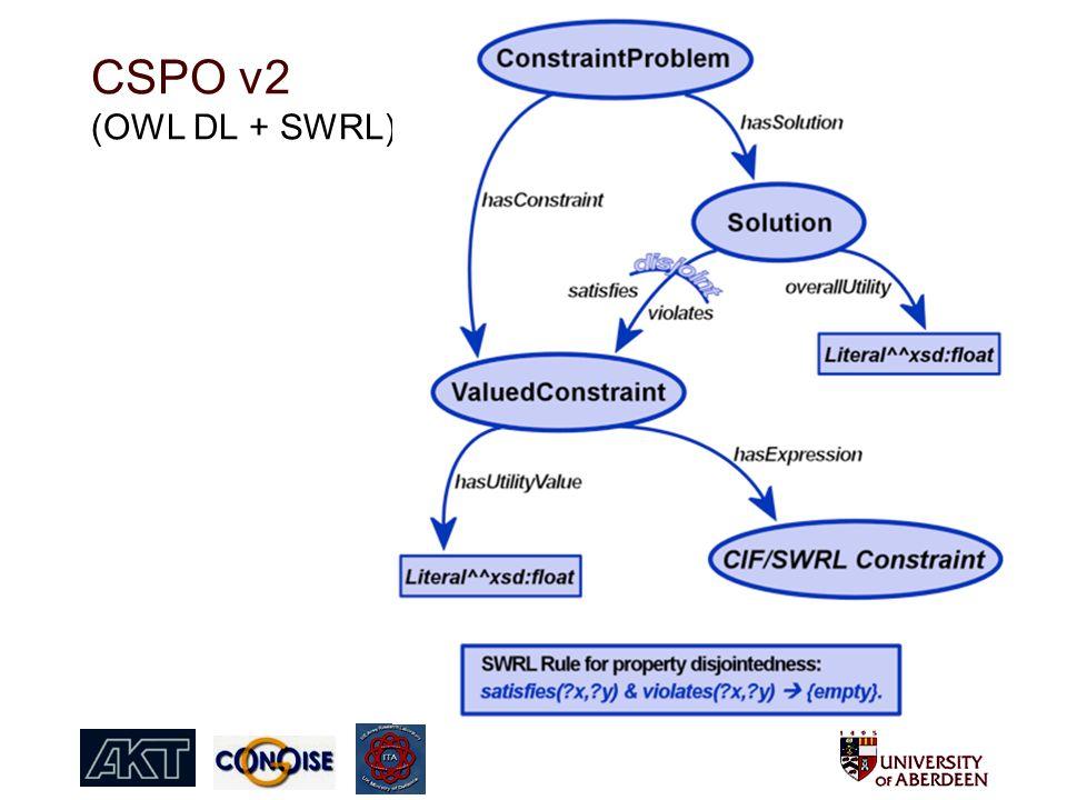 CSPO v2 (OWL DL + SWRL)