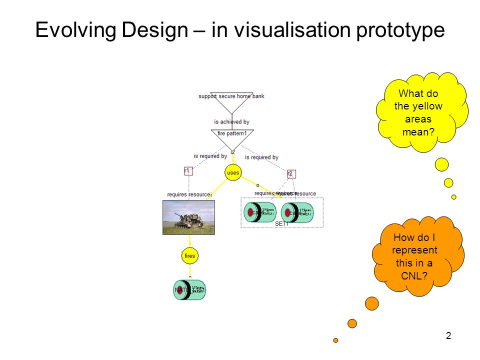 2 Evolving Design – in visualisation prototype What do the yellow areas mean.