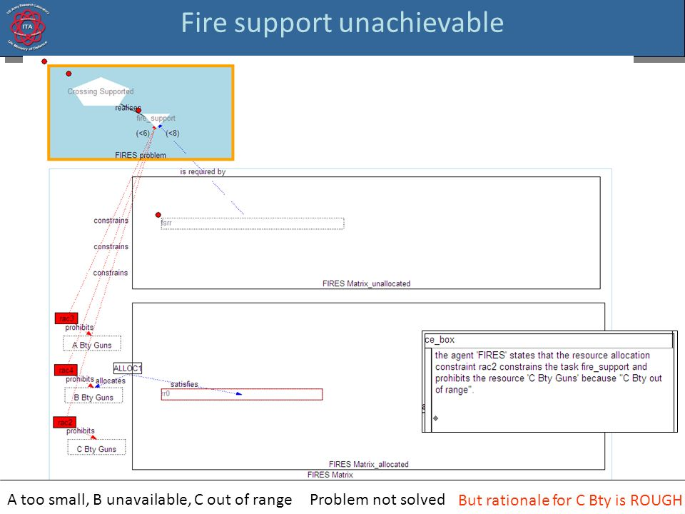 Fire support unachievable A too small, B unavailable, C out of rangeProblem not solved But rationale for C Bty is ROUGH
