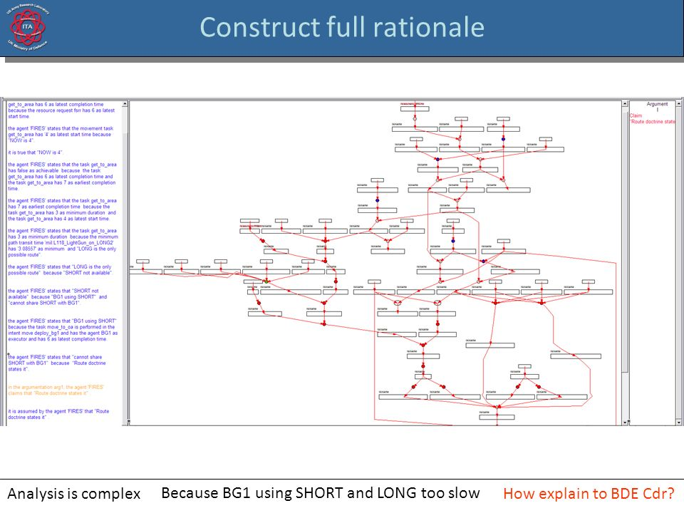Construct full rationale Analysis is complex Because BG1 using SHORT and LONG too slow How explain to BDE Cdr?