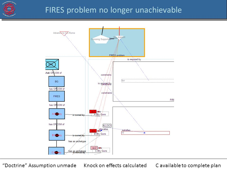 FIRES problem no longer unachievable Doctrine Assumption unmadeKnock on effects calculatedC available to complete plan