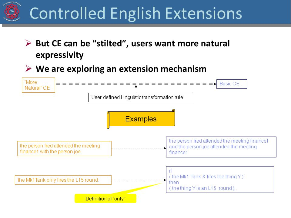 Controlled English Extensions But CE can be stilted, users want more natural expressivity We are exploring an extension mechanism User-defined Linguis