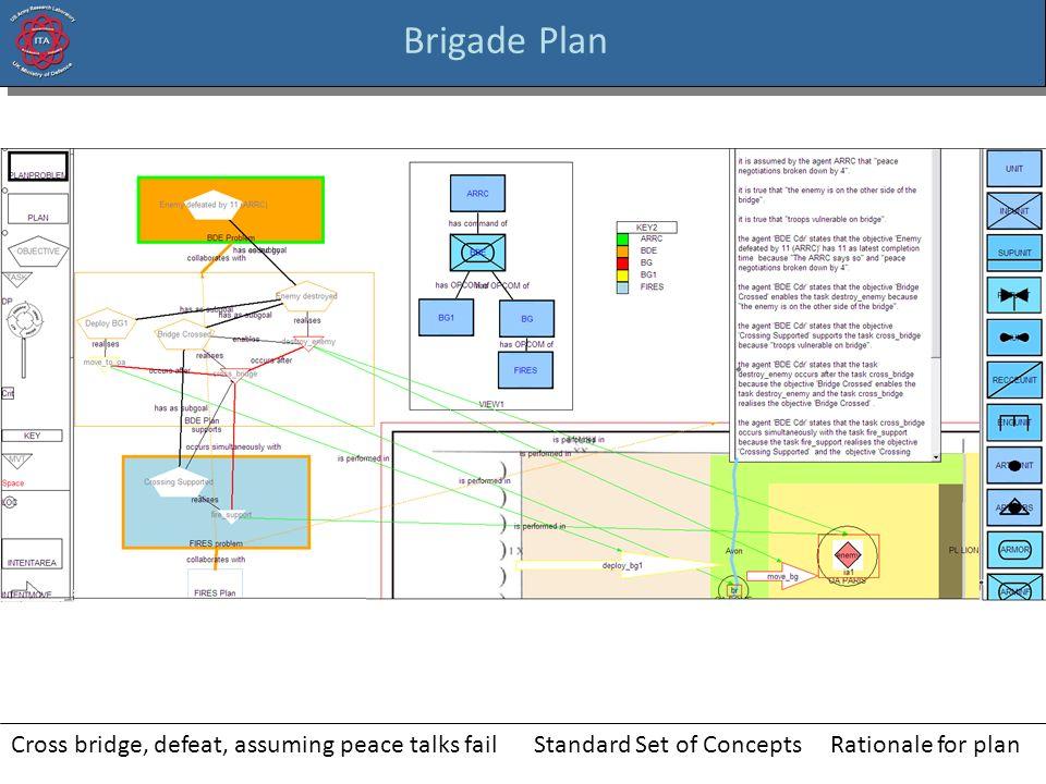 Brigade Plan Cross bridge, defeat, assuming peace talks failRationale for planStandard Set of Concepts