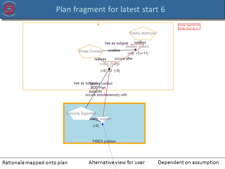 Plan fragment for latest start 6 Rationale mapped onto plan Alternative view for userDependent on assumption