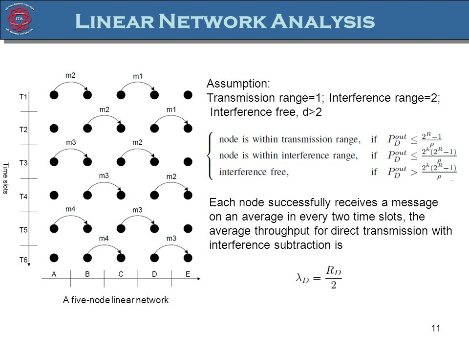 Linear Network Analysis 11 A five-node linear network Assumption: Transmission range=1; Interference range=2; Interference free, d>2 Each node successfully receives a message on an average in every two time slots, the average throughput for direct transmission with interference subtraction is