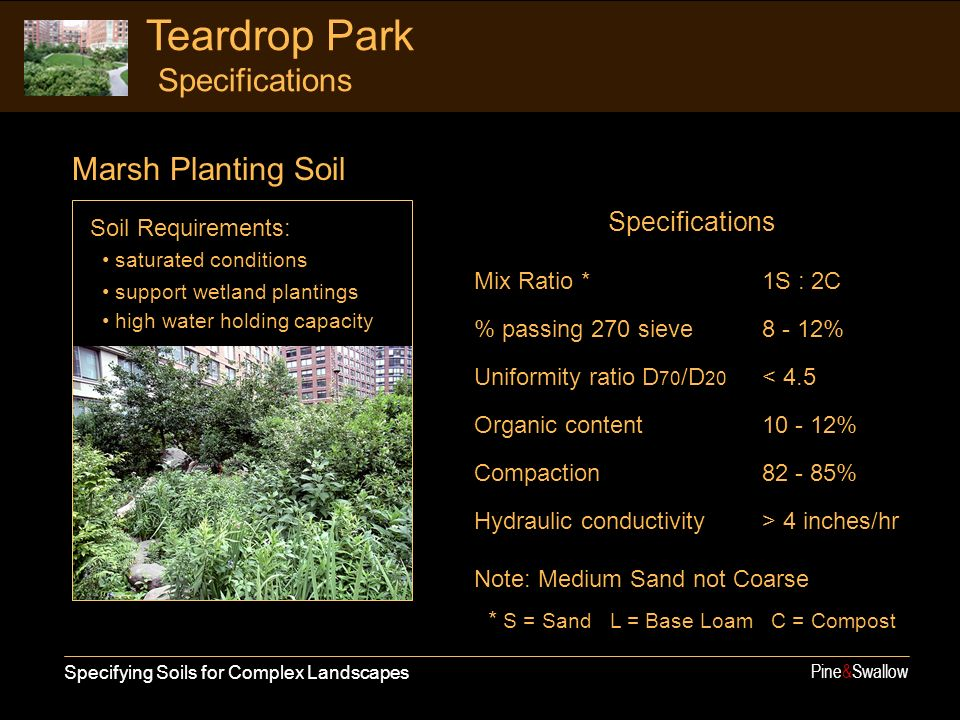 Specifying Soils for Complex Landscapes Pine&Swallow Teardrop Park Specifications Soil Requirements: saturated conditions support wetland plantings high water holding capacity Marsh Planting Soil Specifications Mix Ratio *1S : 2C % passing 270 sieve8 - 12% Uniformity ratio D 70 /D 20 < 4.5 Organic content10 - 12% Compaction82 - 85% Hydraulic conductivity> 4 inches/hr Note: Medium Sand not Coarse * S = Sand L = Base Loam C = Compost