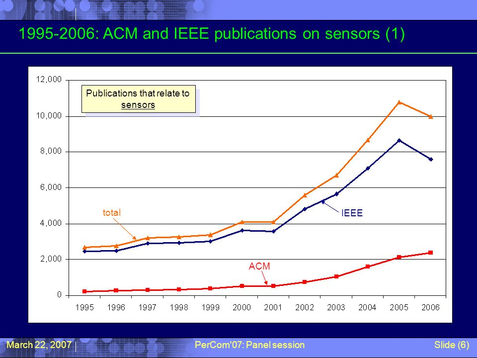 March 22, 2007PerCom'07: Panel sessionSlide (6) 1995-2006: ACM and IEEE publications on sensors (1) total IEEE ACM Publications that relate to sensors