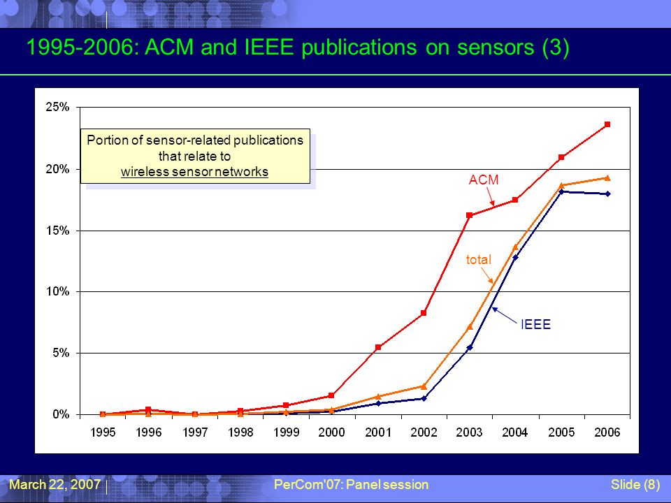 March 22, 2007PerCom 07: Panel sessionSlide (8) 1995-2006: ACM and IEEE publications on sensors (3) total IEEE ACM Portion of sensor-related publications that relate to wireless sensor networks Portion of sensor-related publications that relate to wireless sensor networks