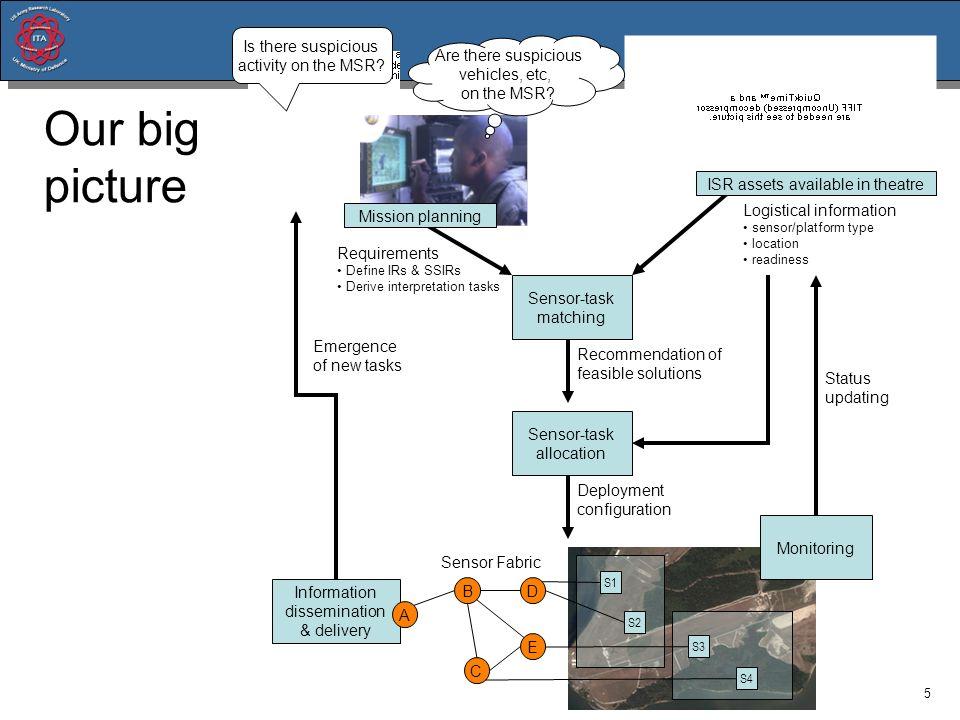 5 Requirements Define IRs & SSIRs Derive interpretation tasks Sensor-task matching Logistical information sensor/platform type location readiness Reco